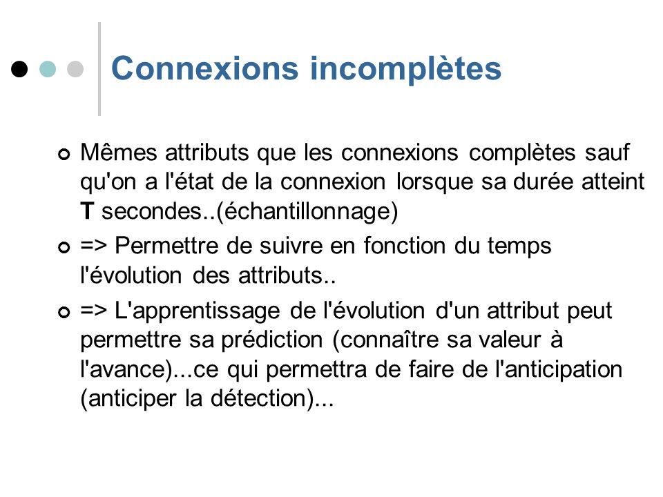 Connexions incomplètes Mêmes attributs que les connexions complètes sauf qu on a l état de la connexion lorsque sa durée atteint T secondes..(échantillonnage) => Permettre de suivre en fonction du temps l évolution des attributs..