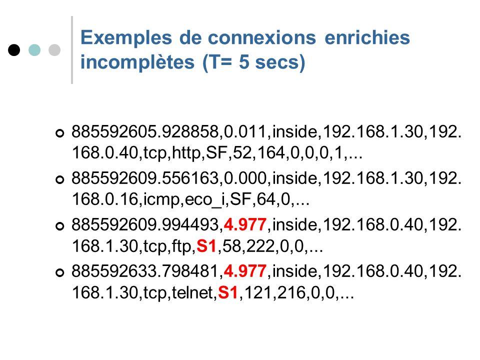 Exemples de connexions enrichies incomplètes (T= 5 secs) 885592605.928858,0.011,inside,192.168.1.30,192.