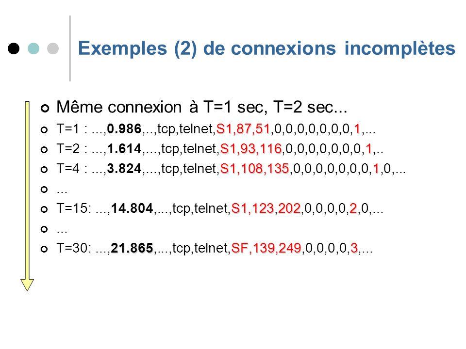 Exemples (2) de connexions incomplètes Même connexion à T=1 sec, T=2 sec...