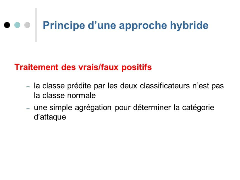 Principe dune approche hybride Traitement des vrais/faux positifs la classe prédite par les deux classificateurs nest pas la classe normale une simple agrégation pour déterminer la catégorie dattaque
