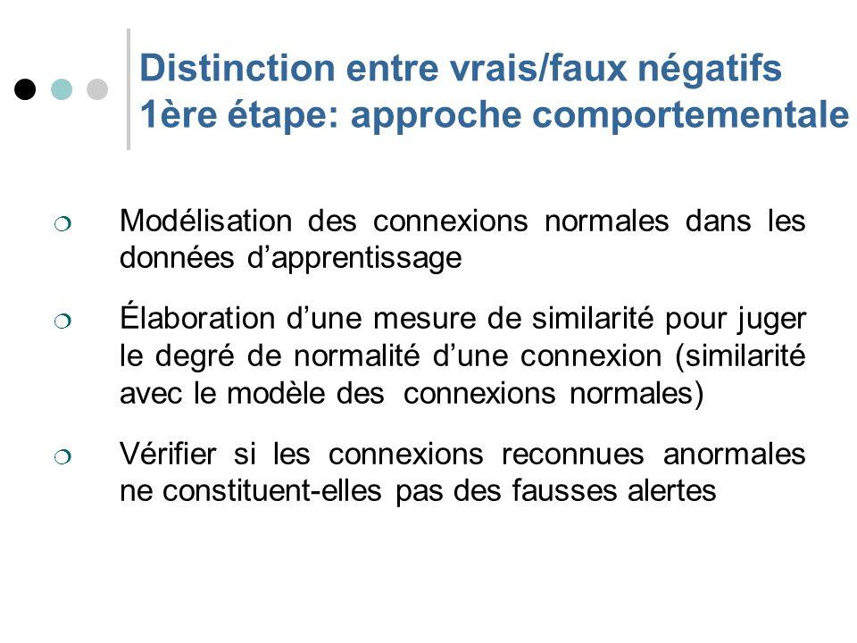 Modélisation des connexions normales Les attributs numériques sont modélisés par deux grandeurs : la moyenne et lécart type.