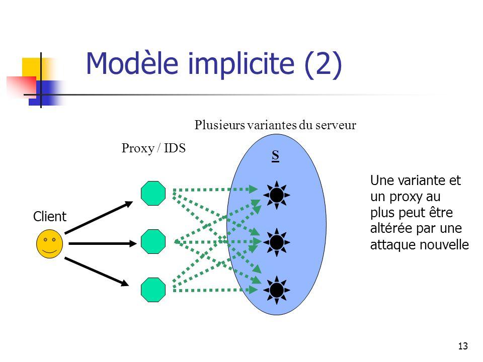 13 Modèle implicite (2) Proxy / IDS Plusieurs variantes du serveur S Client Une variante et un proxy au plus peut être alt é r é e par une attaque nouvelle