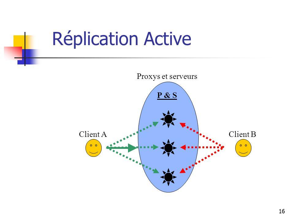 16 Réplication Active Client AClient B Proxys et serveurs P & S