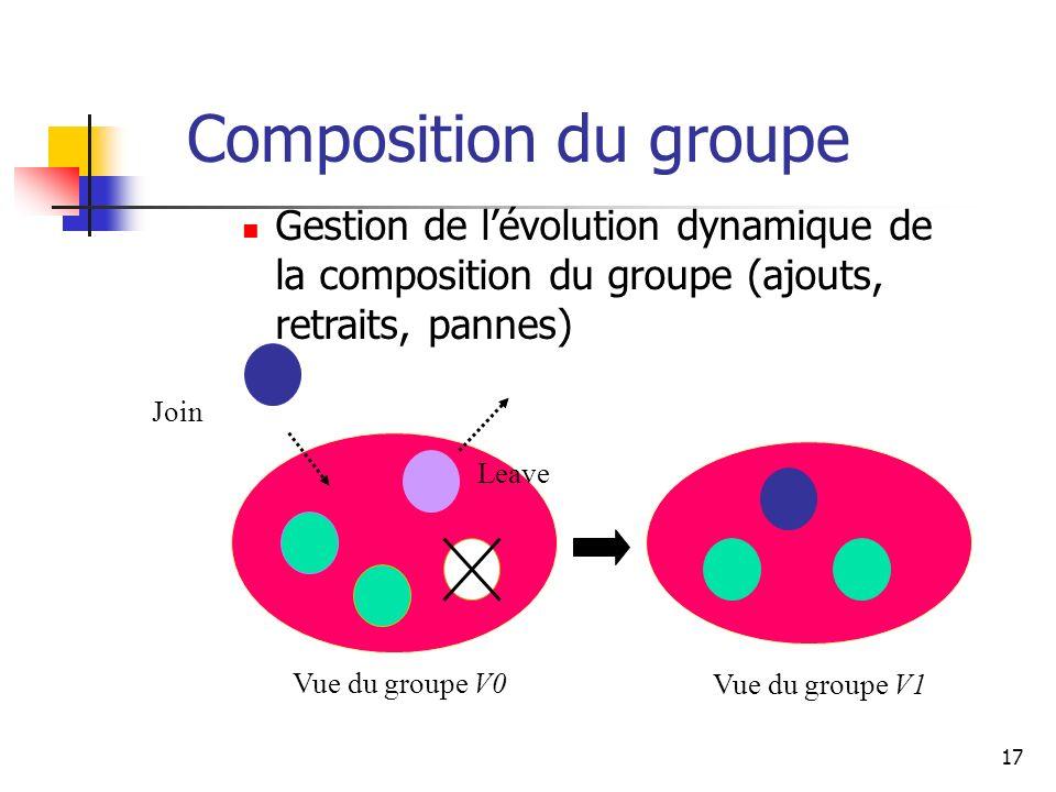 17 Composition du groupe Gestion de lévolution dynamique de la composition du groupe (ajouts, retraits, pannes) Vue du groupe V0 Join Leave Vue du groupe V1