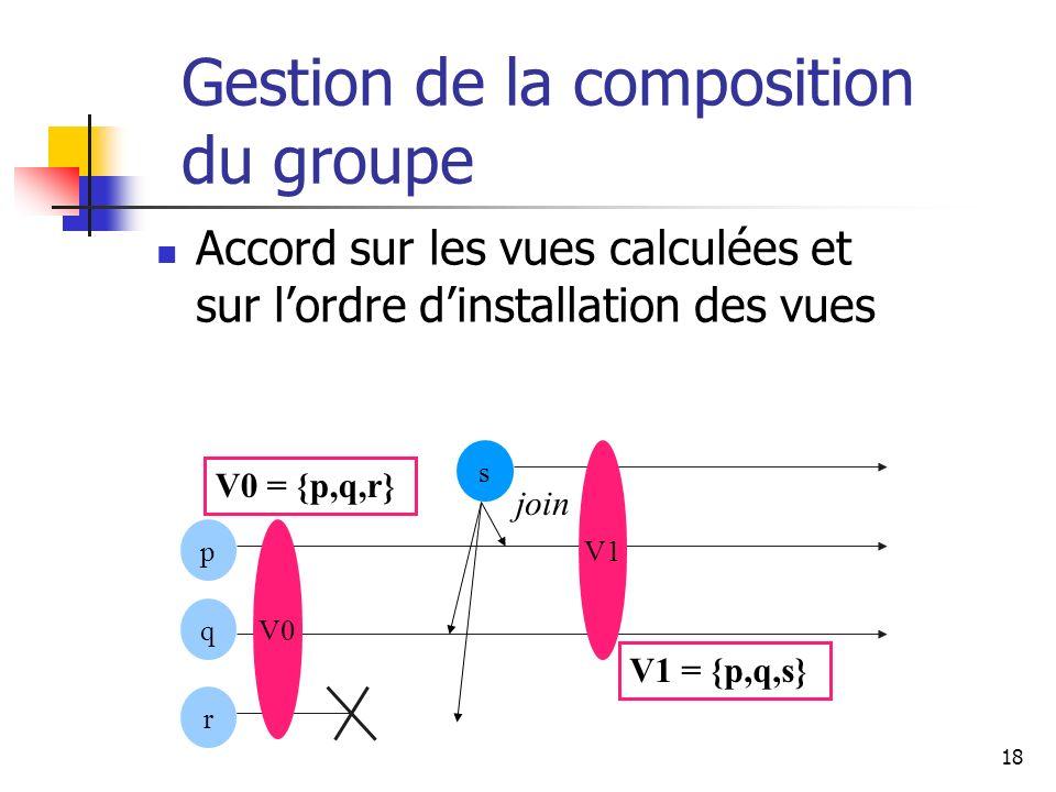 18 Gestion de la composition du groupe Accord sur les vues calculées et sur lordre dinstallation des vues p r s q join V1 = {p,q,s} V0 = {p,q,r} V0 V1