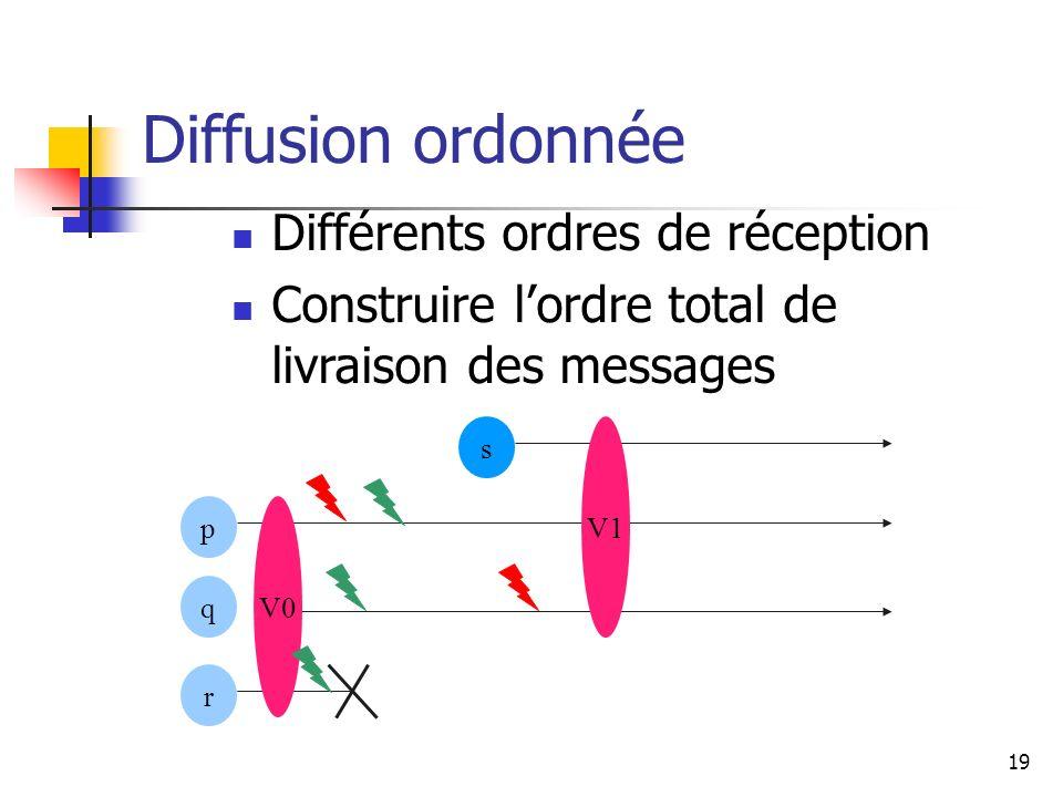 19 Diffusion ordonnée Différents ordres de réception Construire lordre total de livraison des messages p r s q V0 V1
