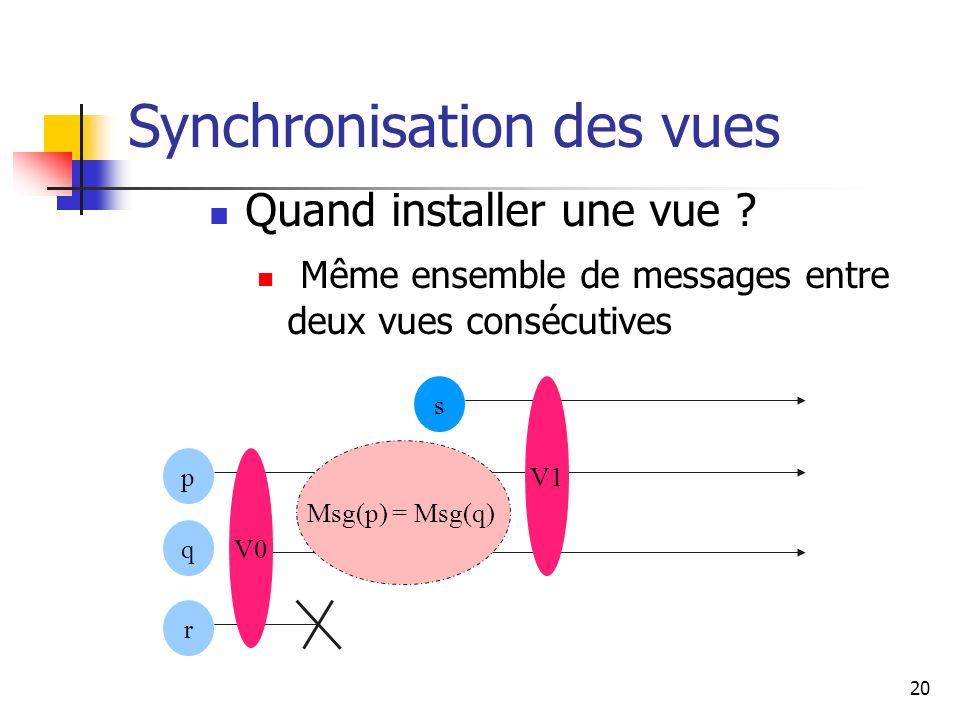 20 Synchronisation des vues Quand installer une vue ? Même ensemble de messages entre deux vues consécutives p r s q V0 V1 Msg(p) = Msg(q)