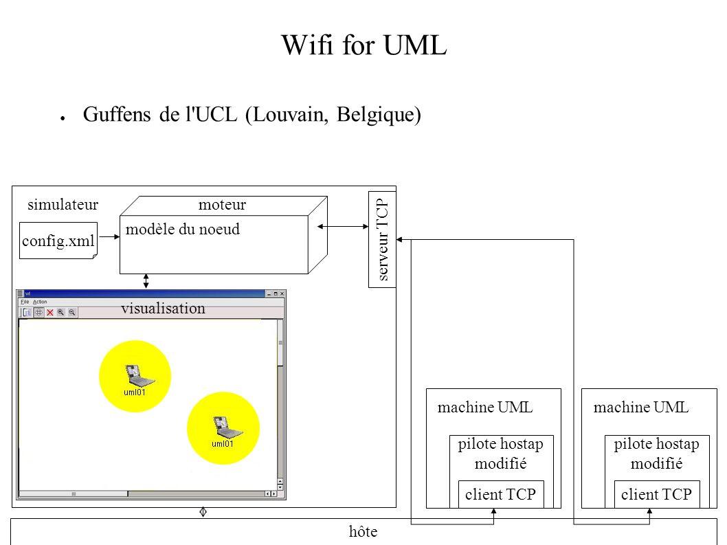 Limitations de Wifi for UML Tous les nœuds ont les mêmes caractéristiques Un seul modèle de mobilité (aléatoire) difficile de rejouer un scénario pour comparer des résultats !