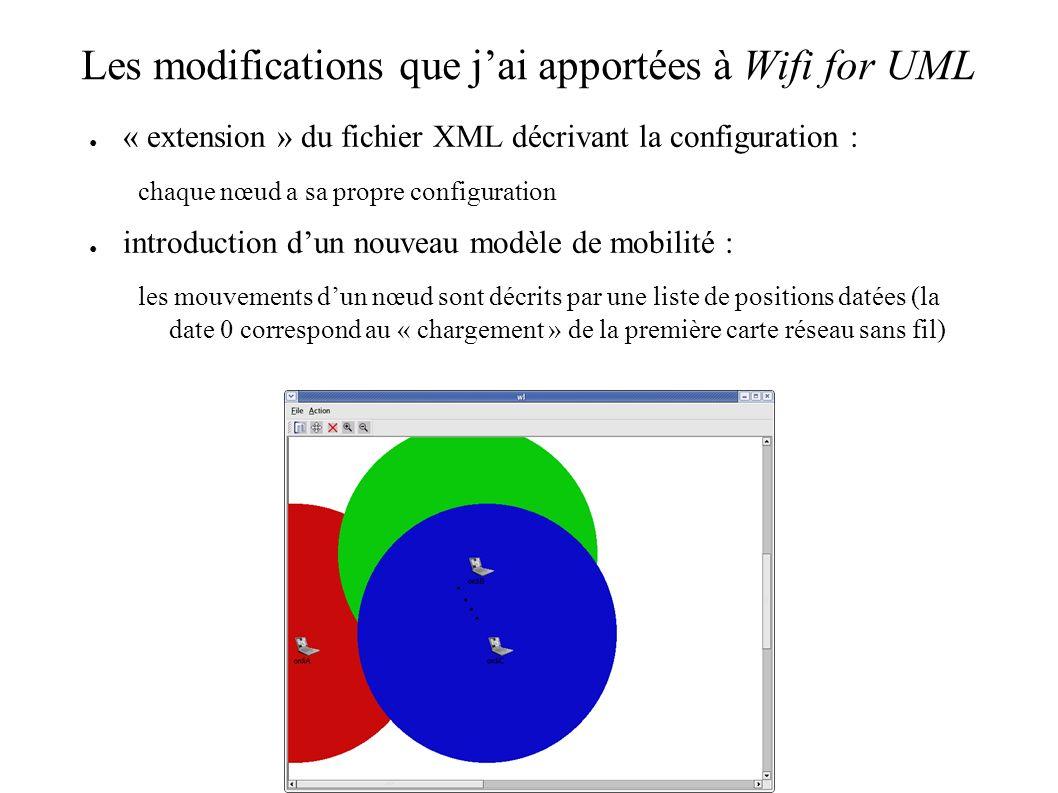 Améliorations possibles pour en faire un outil encore plus intéressant, au delà des objectifs poursuivis pour EcoMesh vérifier lintégrité du fichier XML et combler les certains trous par des valeurs de défaut définies introduire la possibilité de décrire des mouvements cycliques mettre en place des filtres paramétrables pour nafficher quun seul type de trafic mettre en place un mécanisme denregistrement des événements de manière à pouvoir re-visualiser un scenario sans avoir exécuter à nouveau les UML (avec possibilité de retour arrière, ralentissement, clic sur un paquet pour afficher ses caractéristiques…) introduction dobstacles aux ondes radio pilote pour points daccès virtuels et cartes WiFi en mode infrastructure intégrer les nœuds fixes à la représentation graphique suite doutils pour lancer automatiquement les UMLs et contrôler la simulation …