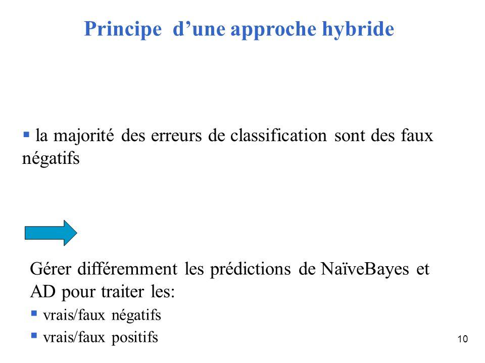 10 la majorité des erreurs de classification sont des faux négatifs Gérer différemment les prédictions de NaïveBayes et AD pour traiter les: vrais/fau