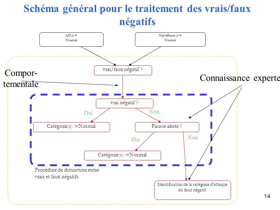 14 Schéma général pour le traitement des vrais/faux négatifs vrai/faux négatif ? vrai négatif ? Catégorie (c) :=NormalFausse alerte ? Identification d