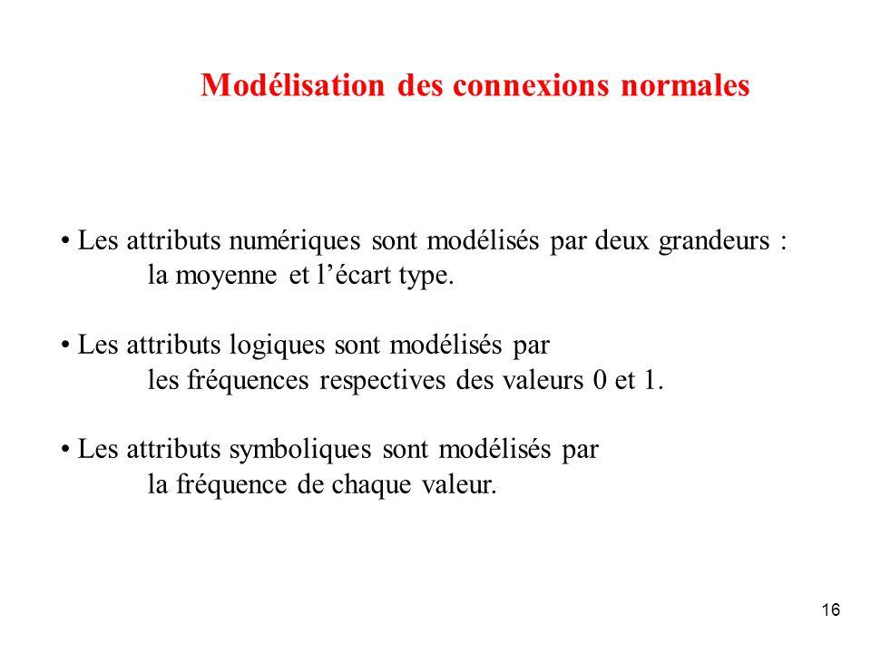 16 Modélisation des connexions normales Les attributs numériques sont modélisés par deux grandeurs : la moyenne et lécart type. Les attributs logiques
