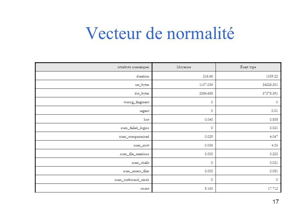 17 Vecteur de normalité Attributs numériquesMoyenneÉcart type duration216.661359.22 src_bytes1157.05634226.301 dst_bytes3384.66837578.391 wrong_fragme