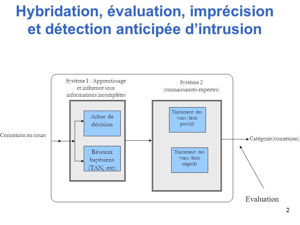 2 Hybridation, évaluation, imprécision et détection anticipée dintrusion Catégorie(connexion) Arbre de décision Réseaux bayésiens (TAN, etc) Traitemen