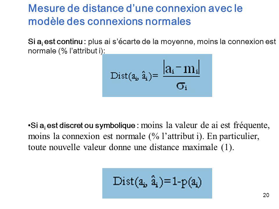 20 Mesure de distance dune connexion avec le modèle des connexions normales Si a i est continu : plus ai sécarte de la moyenne, moins la connexion est