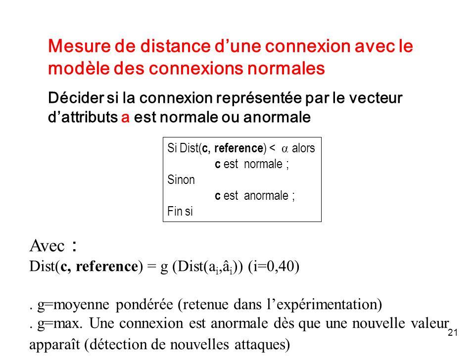 21 Mesure de distance dune connexion avec le modèle des connexions normales Décider si la connexion représentée par le vecteur dattributs a est normal