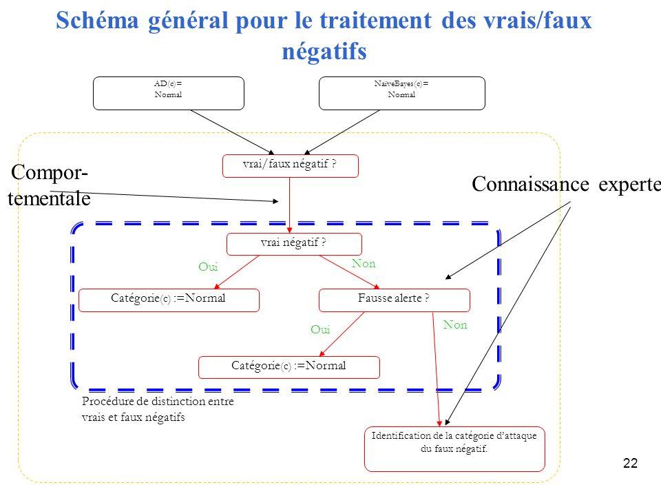 22 Schéma général pour le traitement des vrais/faux négatifs vrai/faux négatif ? vrai négatif ? Catégorie (c) :=NormalFausse alerte ? Identification d