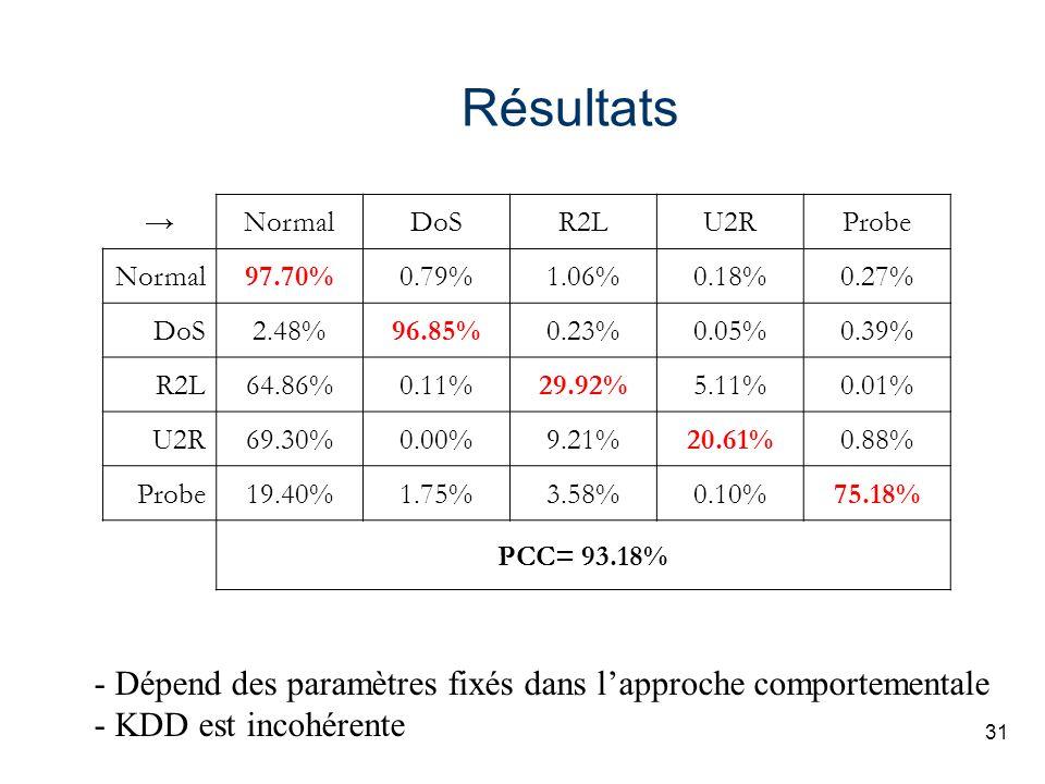 31 Résultats NormalDoSR2LU2RProbe Normal97.70%0.79%1.06%0.18%0.27% DoS2.48%96.85%0.23%0.05%0.39% R2L64.86%0.11%29.92%5.11%0.01% U2R69.30%0.00%9.21%20.