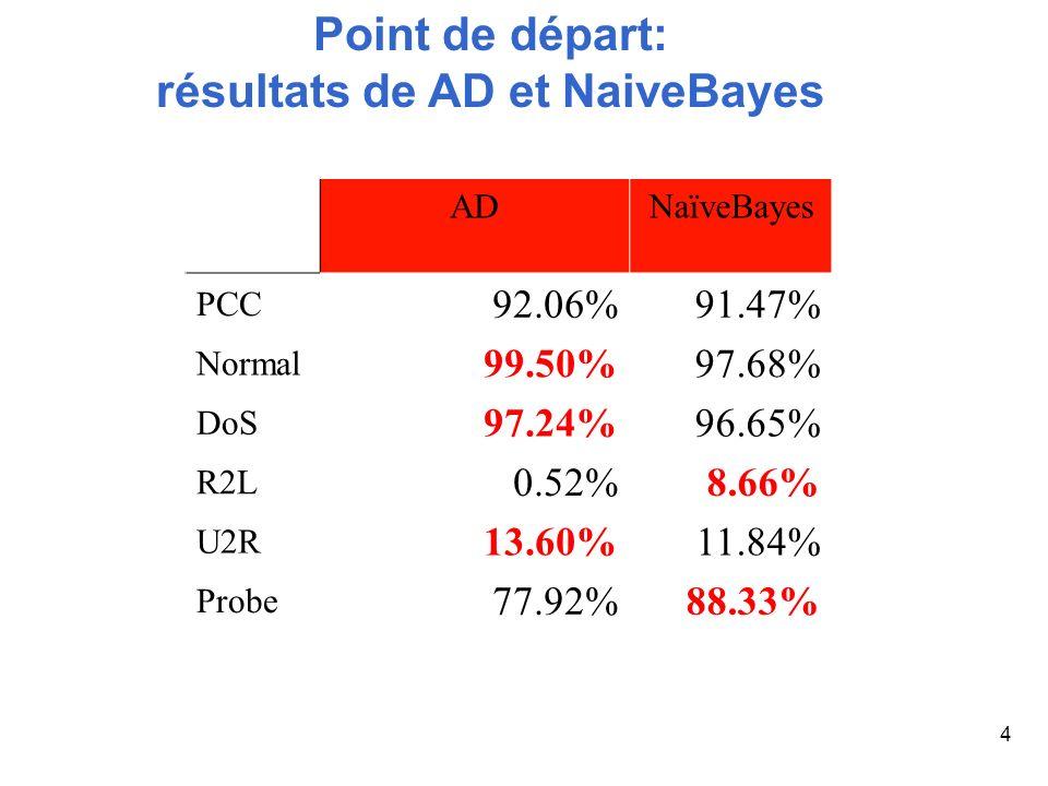 4 Point de départ: résultats de AD et NaiveBayes ADNaïveBayes PCC 92.06%91.47% Normal 99.50%97.68% DoS 97.24%96.65% R2L 0.52%8.66% U2R 13.60%11.84% Pr