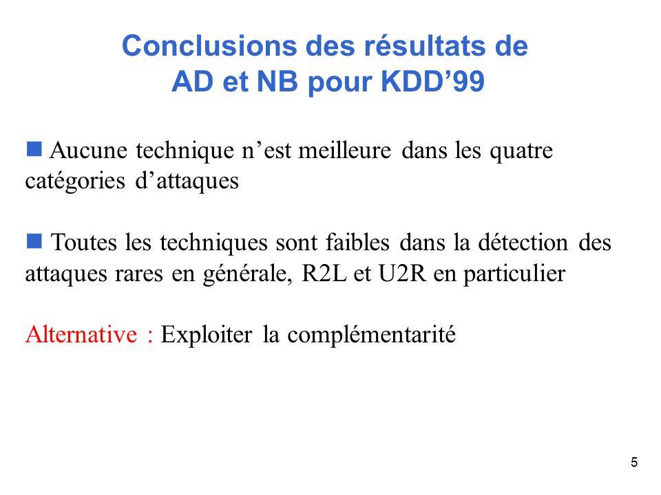 5 Conclusions des résultats de AD et NB pour KDD99 Aucune technique nest meilleure dans les quatre catégories dattaques Toutes les techniques sont fai