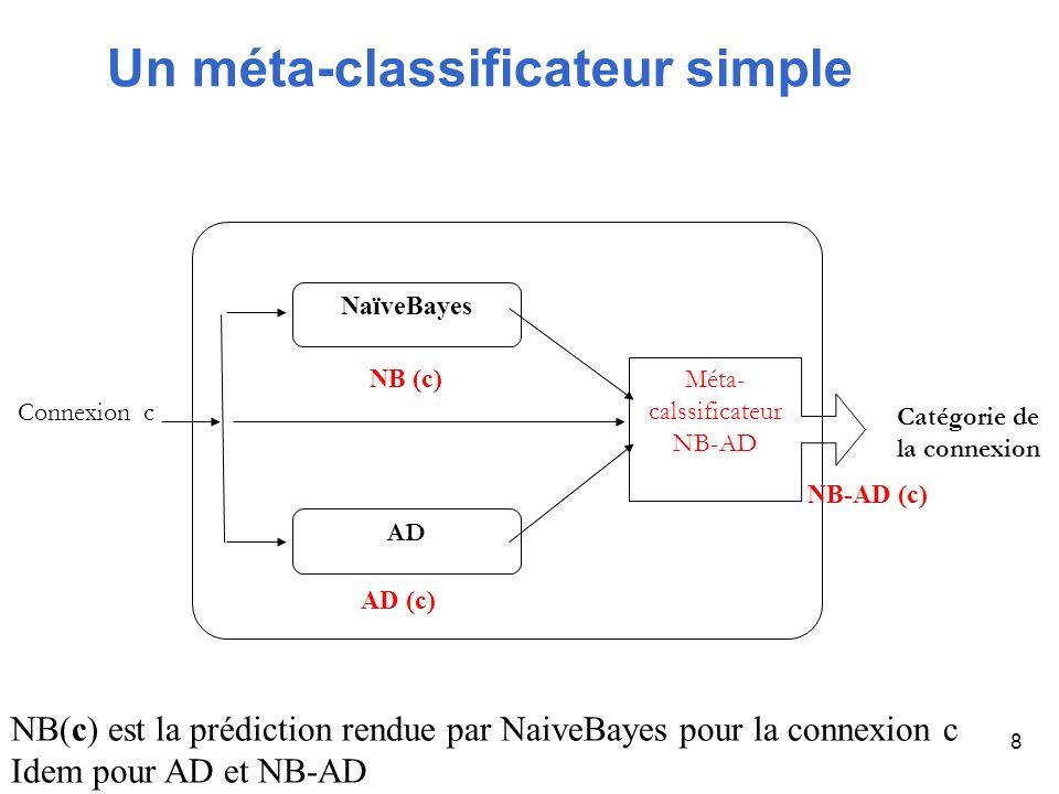 8 Méta- calssificateur NB-AD Connexion c NaïveBayes NB (c) AD Catégorie de la connexion Un méta-classificateur simple AD (c) NB-AD (c) NB(c) est la pr