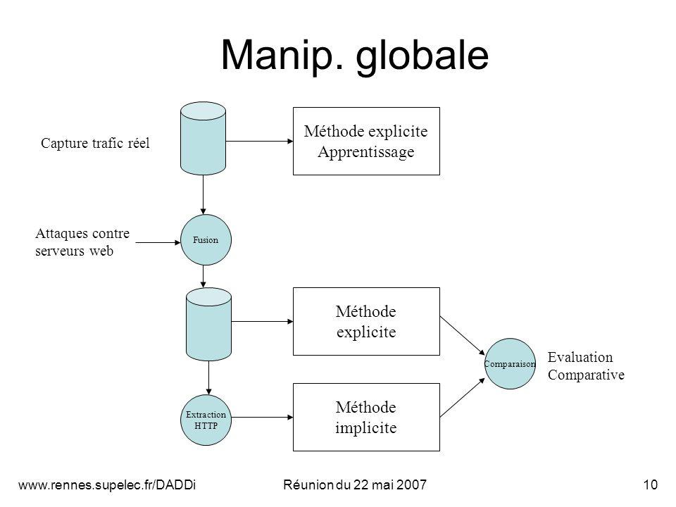 www.rennes.supelec.fr/DADDiRéunion du 22 mai 200710 Manip.