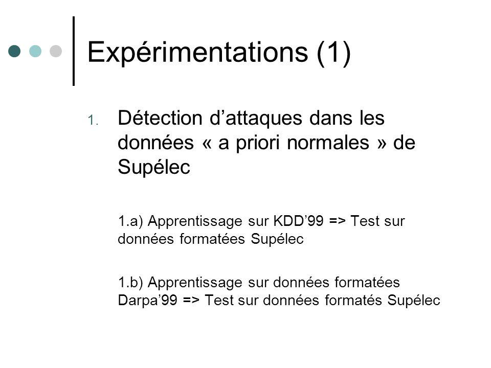 Expérimentations (1) 1.