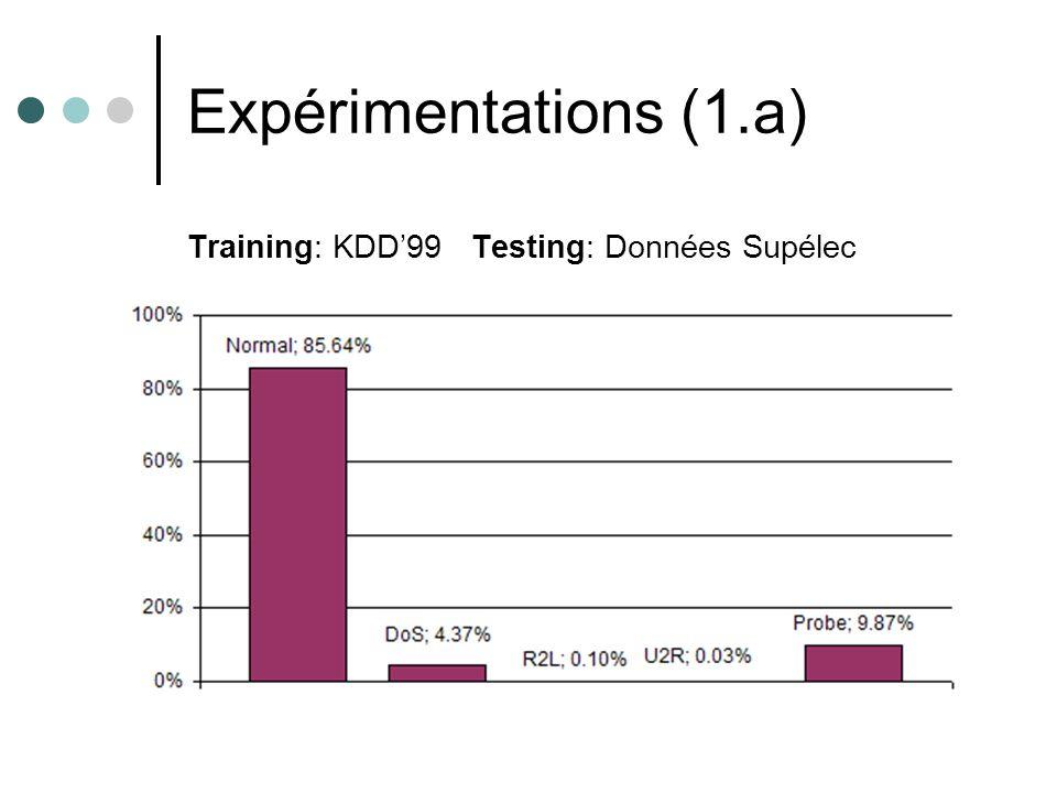 Expérimentations (1.a) Training: KDD99 Testing: Données Supélec