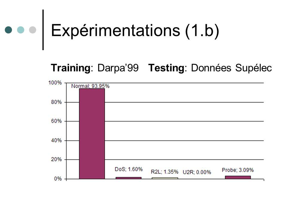 Expérimentations (1.b) Training: Darpa99 Testing: Données Supélec