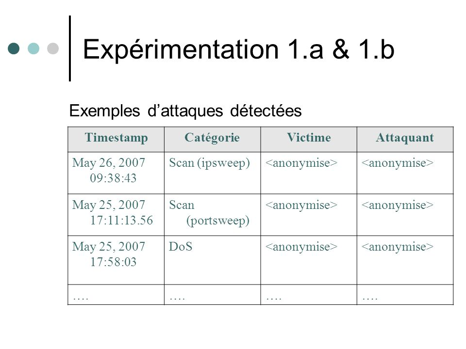 Expérimentation 1.a & 1.b Exemples dattaques détectées TimestampCatégorieVictimeAttaquant May 26, 2007 09:38:43 Scan (ipsweep) May 25, 2007 17:11:13.56 Scan (portsweep) May 25, 2007 17:58:03 DoS ….
