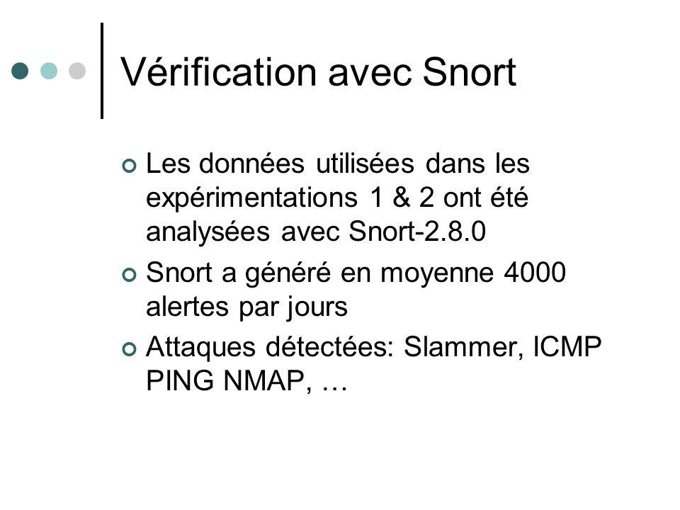 Vérification avec Snort Les données utilisées dans les expérimentations 1 & 2 ont été analysées avec Snort-2.8.0 Snort a généré en moyenne 4000 alertes par jours Attaques détectées: Slammer, ICMP PING NMAP, …