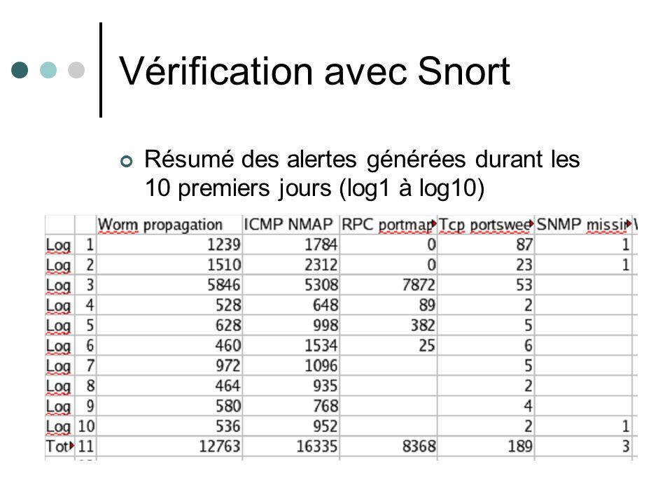 Vérification avec Snort Résumé des alertes générées durant les 10 premiers jours (log1 à log10)