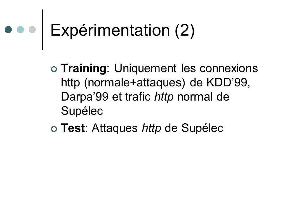 Expérimentation (2) Training: Uniquement les connexions http (normale+attaques) de KDD99, Darpa99 et trafic http normal de Supélec Test: Attaques http de Supélec