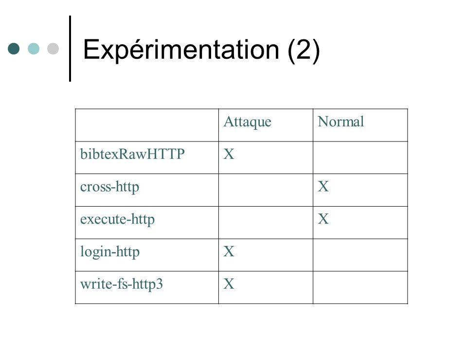 Expérimentation (2) AttaqueNormal bibtexRawHTTPX cross-httpX execute-httpX login-httpX write-fs-http3X
