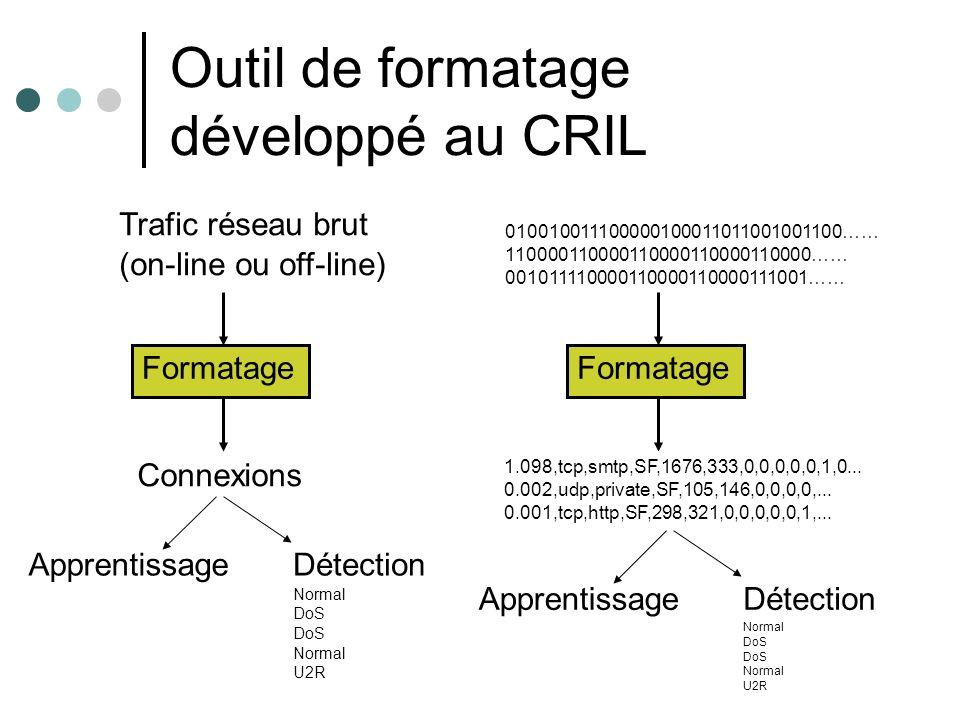 Outil de formatage développé au CRIL 010010011100000100011011001001100…… 110000110000110000110000110000…… 001011110000110000110000111001…… Trafic réseau brut (on-line ou off-line) Formatage Connexions Formatage 1.098,tcp,smtp,SF,1676,333,0,0,0,0,0,1,0...