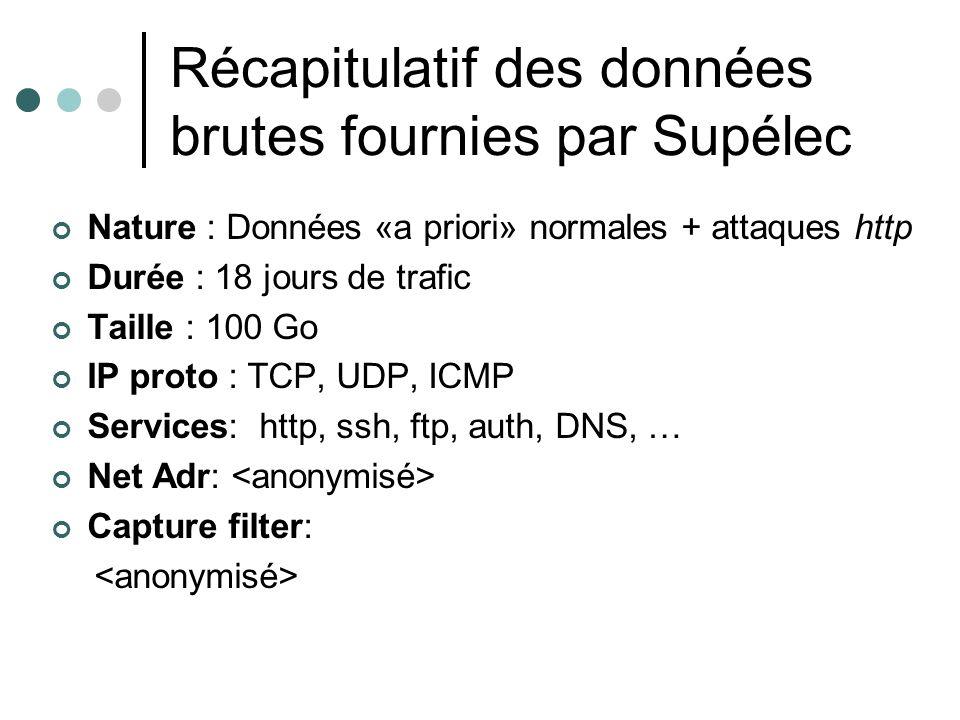 Récapitulatif des données brutes fournies par Supélec Nature : Données «a priori» normales + attaques http Durée : 18 jours de trafic Taille : 100 Go IP proto : TCP, UDP, ICMP Services: http, ssh, ftp, auth, DNS, … Net Adr: Capture filter: