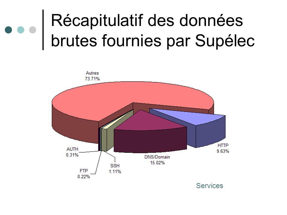 Formatage de données brutes de Supélec Données brutes: Formatage de 30 % (30 premiers fichiers..) des données brutes de Supélec Attributs construits : 41 attributs KDD99 Données formatées obtenues: 1713213 connexions