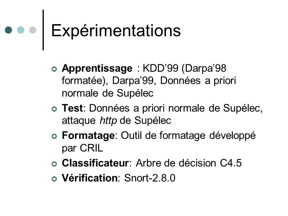 Expérimentations Apprentissage : KDD99 (Darpa98 formatée), Darpa99, Données a priori normale de Supélec Test: Données a priori normale de Supélec, attaque http de Supélec Formatage: Outil de formatage développé par CRIL Classificateur: Arbre de décision C4.5 Vérification: Snort-2.8.0