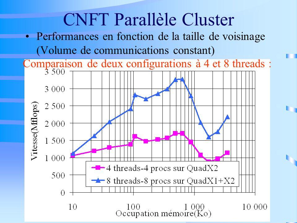 CNFT Parallèle Cluster Performances en fonction de la taille de voisinage (Volume de communications constant) Comparaison de deux configurations à 4 e
