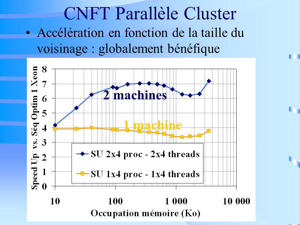 CNFT Parallèle Cluster Accélération en fonction de la taille du voisinage : globalement bénéfique 2 machines 1 machine
