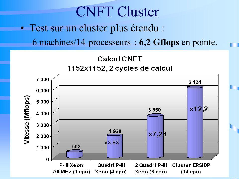 CNFT Cluster Test sur un cluster plus étendu : 6 machines/14 processeurs : 6,2 Gflops en pointe.