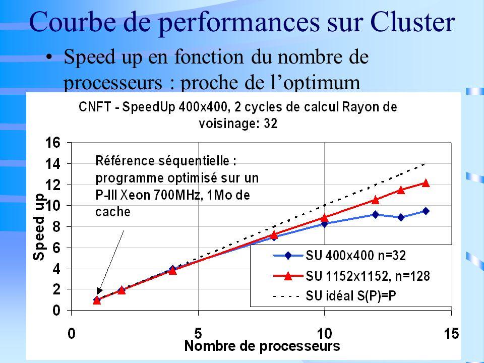 Courbe de performances sur Cluster Speed up en fonction du nombre de processeurs : proche de loptimum