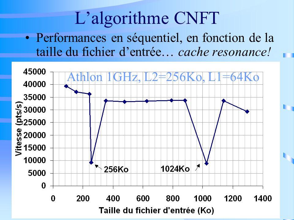 Lalgorithme CNFT Performances en séquentiel, en fonction de la taille du fichier dentrée… cache resonance! Athlon 1GHz, L2=256Ko, L1=64Ko