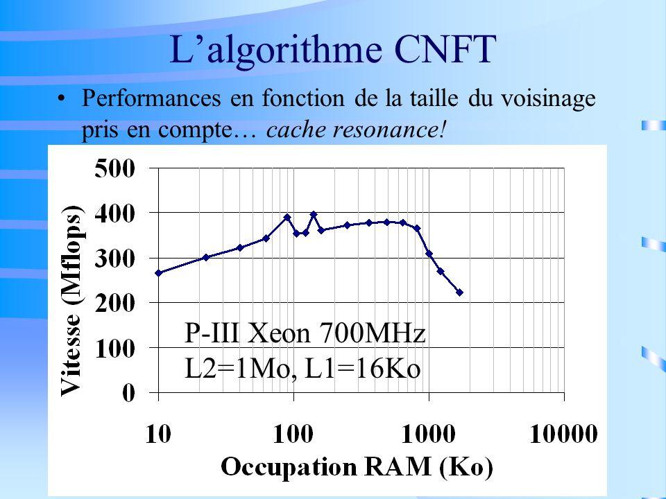 Lalgorithme CNFT Performances en fonction de la taille du voisinage pris en compte… cache resonance! P-III Xeon 700MHz L2=1Mo, L1=16Ko