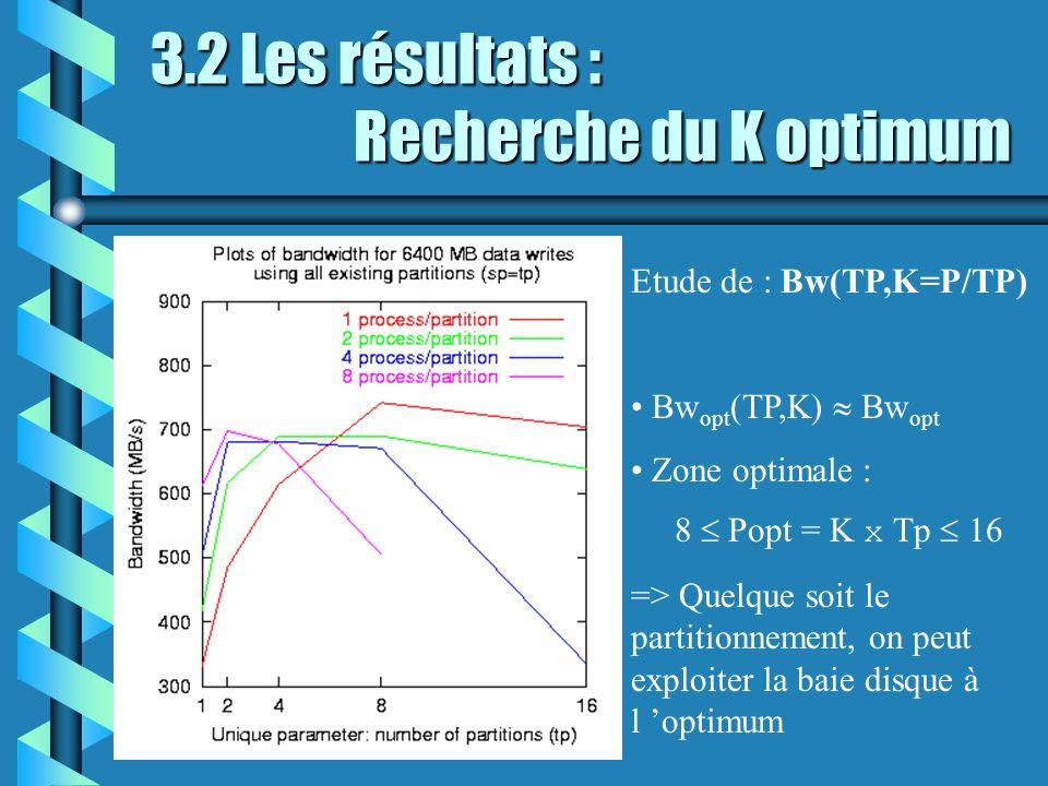 3.2 Les résultats : Recherche du K optimum Etude de : Bw(TP,K=P/TP) Bw opt (TP,K) Bw opt Zone optimale : 8 Popt = K x Tp 16 => Quelque soit le partitionnement, on peut exploiter la baie disque à l optimum
