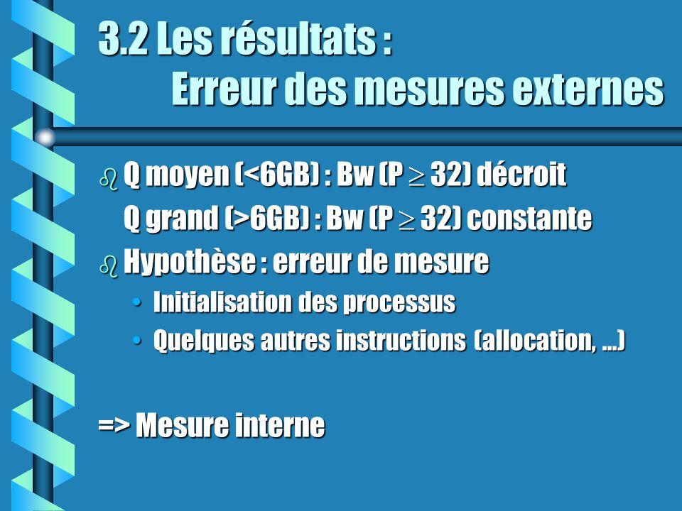 3.2 Les résultats : Erreur des mesures externes b Q moyen (<6GB) : Bw (P 32) décroit Q grand (>6GB) : Bw (P 32) constante b Hypothèse : erreur de mesure Initialisation des processusInitialisation des processus Quelques autres instructions (allocation,...)Quelques autres instructions (allocation,...) => Mesure interne