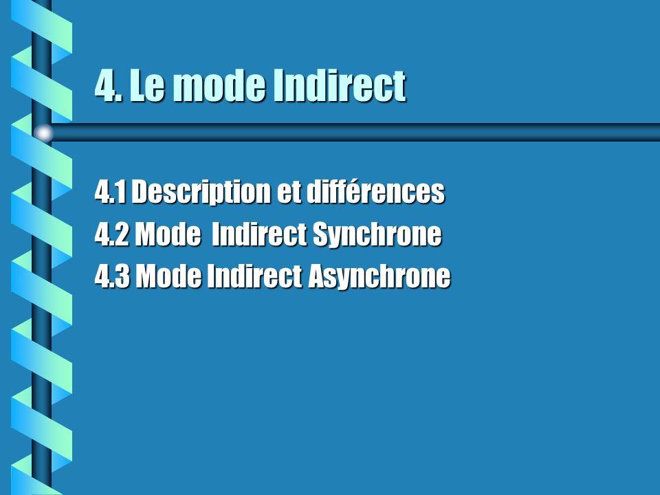 4. Le mode Indirect 4.1 Description et différences 4.2 Mode Indirect Synchrone 4.3 Mode Indirect Asynchrone