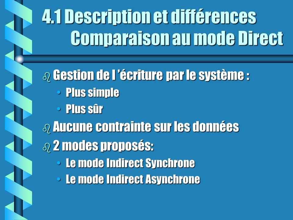 4.1 Description et différences Comparaison au mode Direct b Gestion de l écriture par le système : Plus simplePlus simple Plus sûrPlus sûr b Aucune contrainte sur les données b 2 modes proposés: Le mode Indirect SynchroneLe mode Indirect Synchrone Le mode Indirect AsynchroneLe mode Indirect Asynchrone