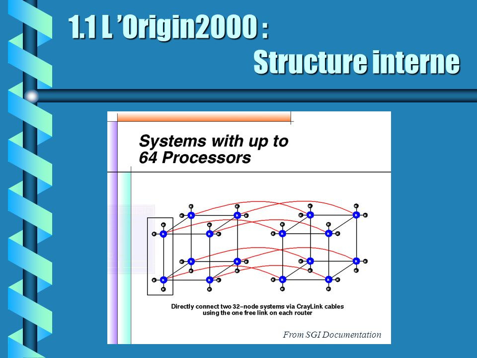 1.1 L Origin2000 : Structure interne From SGI Documentation