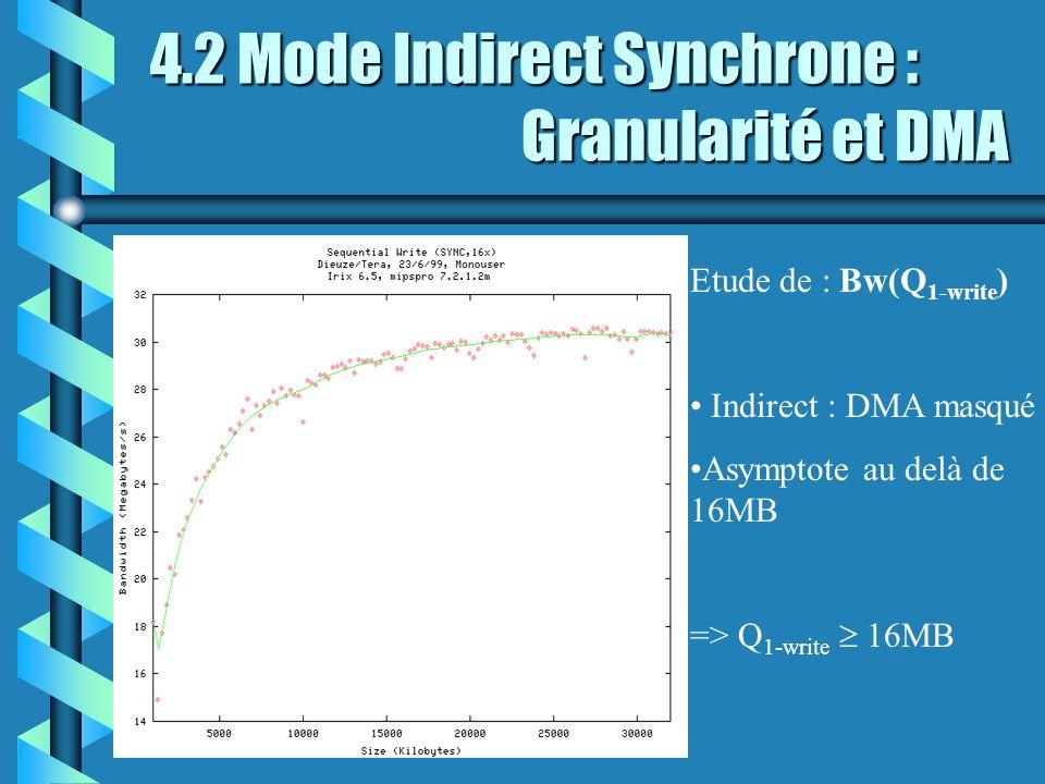 4.2 Mode Indirect Synchrone : Granularité et DMA Etude de : Bw(Q 1-write ) Indirect : DMA masqué Asymptote au delà de 16MB => Q 1-write 16MB